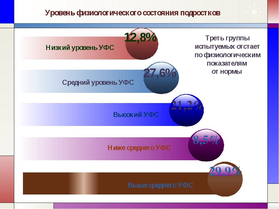 Уровень физиологического состояния подростков Ниже среднего УФС Выше среднего...