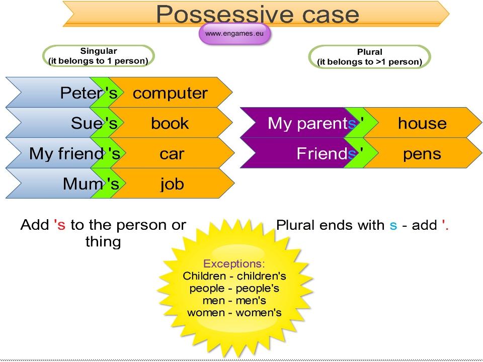 правило примеры кейс заданий по английскому языку флис должна