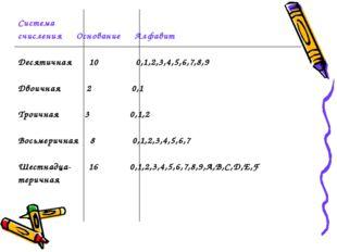 Система счисления Основание Алфавит Десятичная 10 0,1,2,3,4,5,6,7,8,9 Двоична