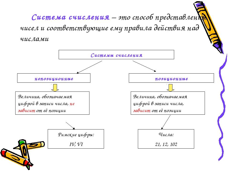 Система счисления – это способ представления чисел и соответствующие ему пра...