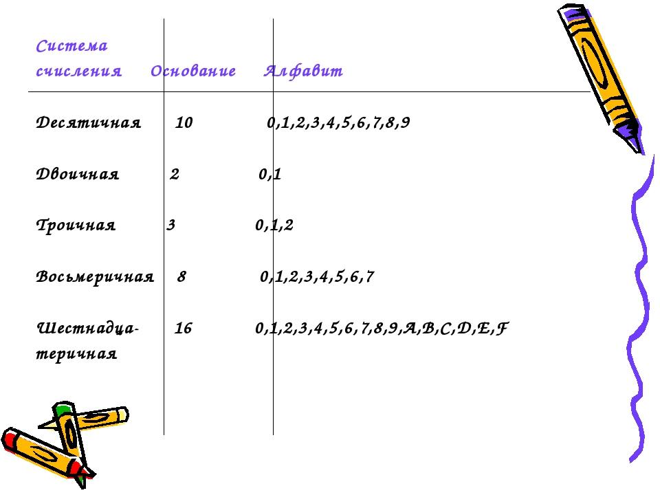 Система счисления Основание Алфавит Десятичная 10 0,1,2,3,4,5,6,7,8,9 Двоична...