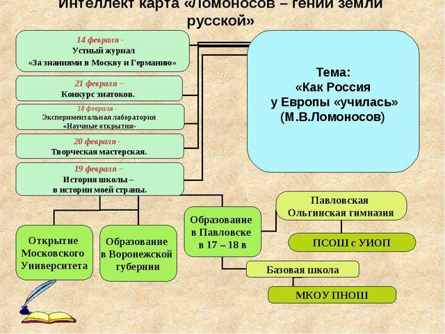 Интеллект карта «Ломоносов – гений земли русской»
