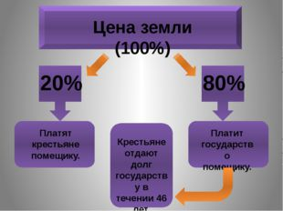 Цена земли (100%) 20% 80% Платят крестьяне помещику. Платит государство поме