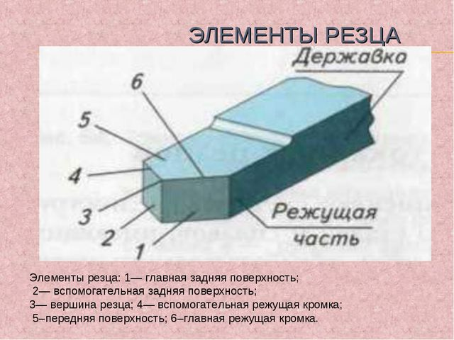 ЭЛЕМЕНТЫ РЕЗЦА Элементы резца: 1— главная задняя поверхность; 2— вспомогател...