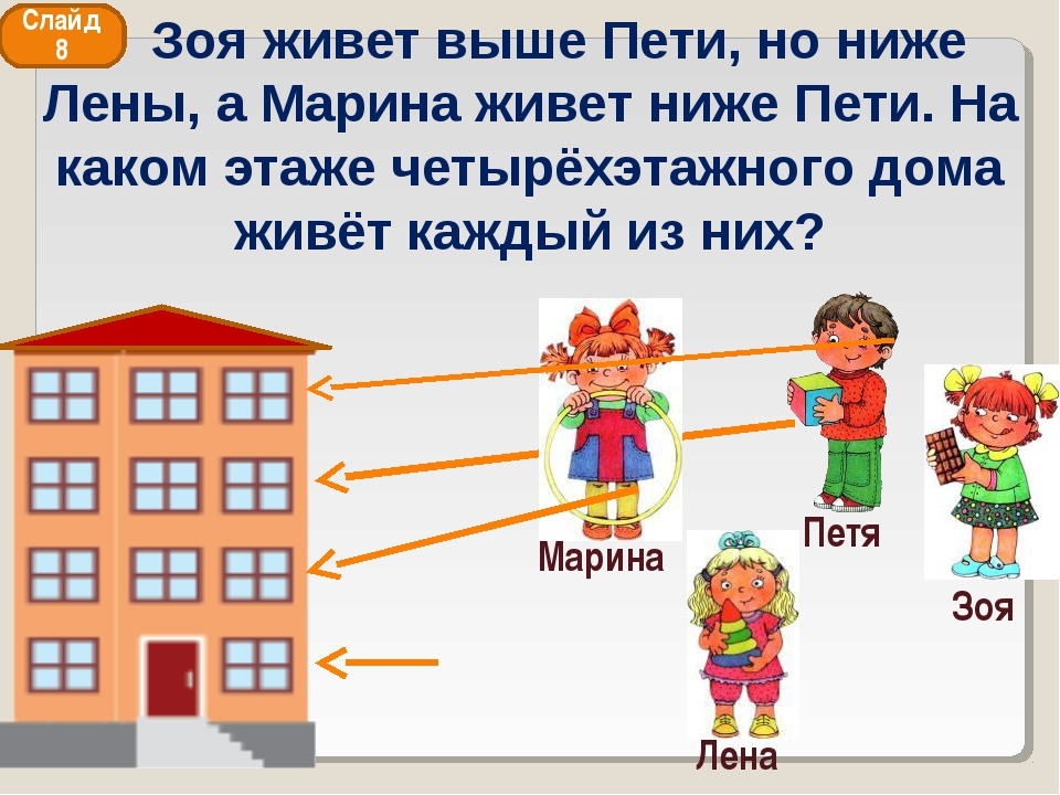 Зоя живет выше Пети, но ниже Лены, а Марина живет ниже Пети. На каком этаже...