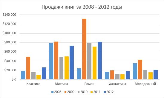Параметры диаграмм в Excel