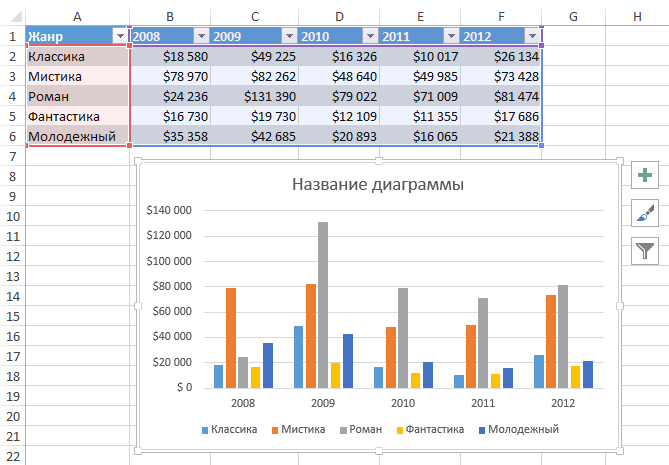 Диаграммы в Excel