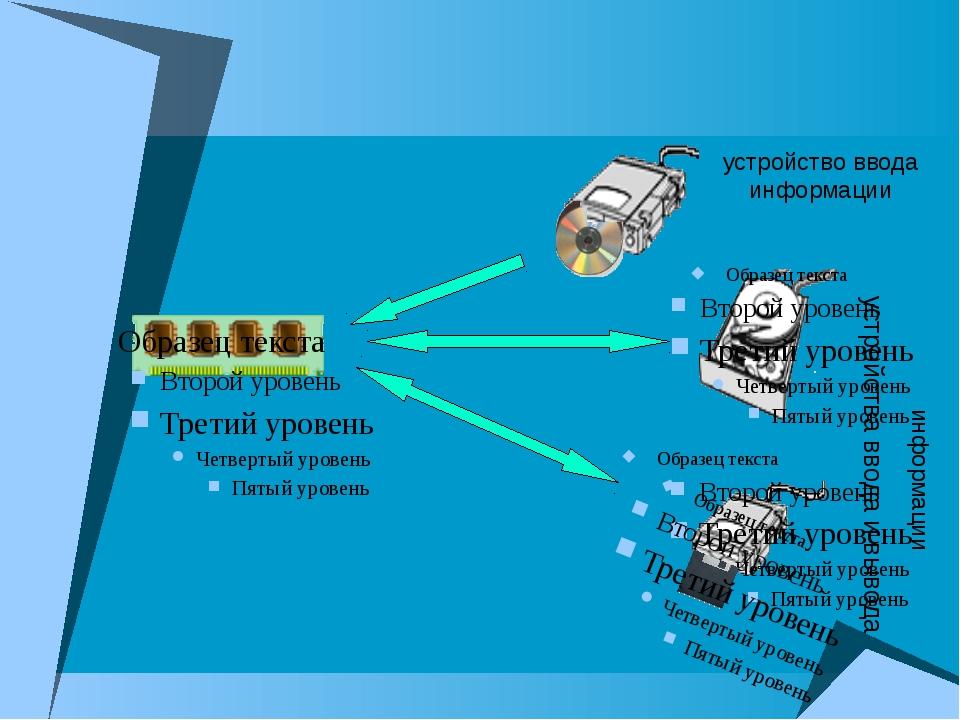 устройства ввода и вывода устройство ввода информации информации