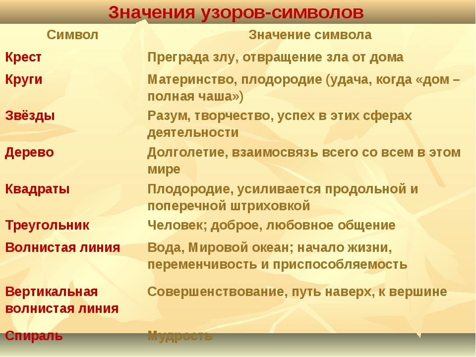 Значения узоров-символов СимволЗначение символа Крест Преграда злу, отвращ...
