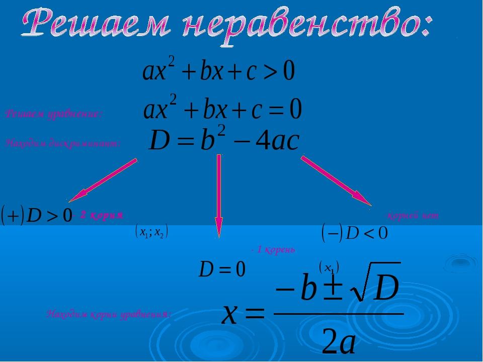 - 2 корня - 1 корень -корней нет Решаем уравнение: Находим дискриминант: Нахо...