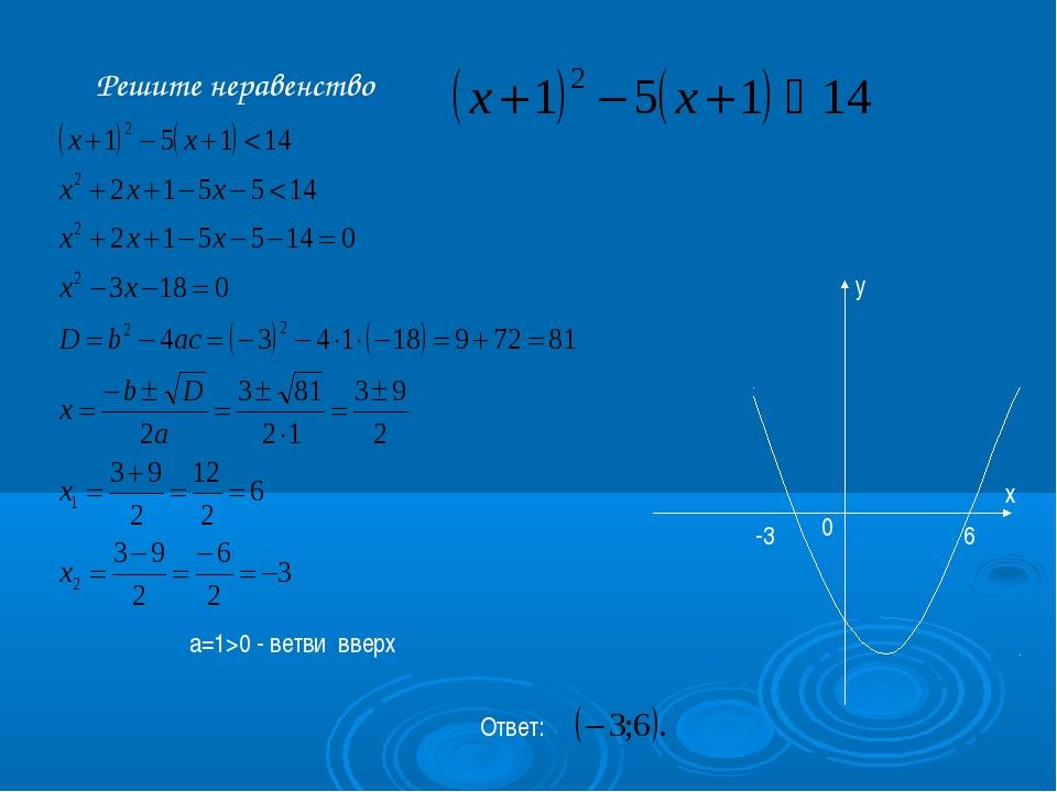 а=1>0 - ветви вверх Ответ: Решите неравенство