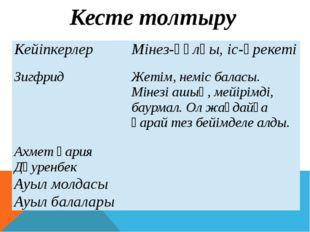 Кесте толтыру Кейіпкерлер Мінез-құлқы, іс-әрекеті Зигфрид Жетім, неміс баласы