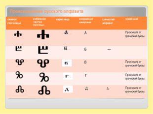 Происхождение русского алфавита символ глаголицы изображение «круглой глаголи