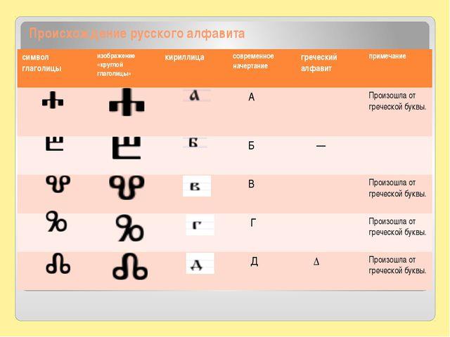 Происхождение русского алфавита символ глаголицы изображение «круглой глаголи...