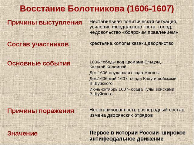 Восстание Болотникова (1606-1607)
