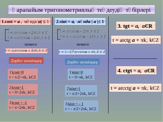 Қарапайым тригонометриялық теңдеудің түбірлері 1.cost = а , мұнда |а| ≤ 1 нем...