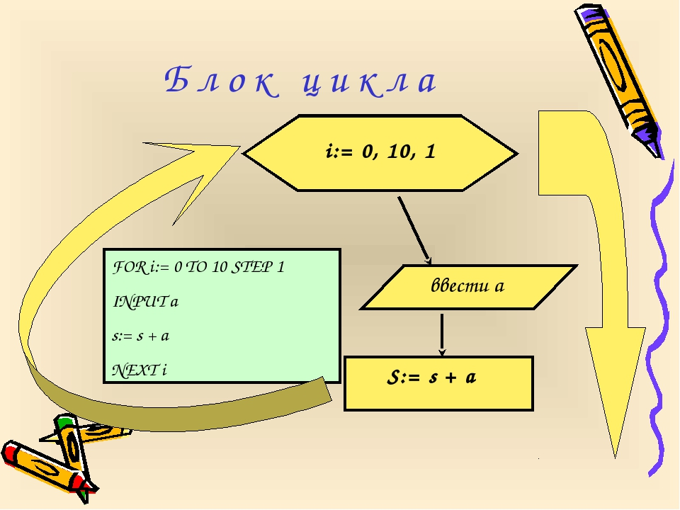 FOR i:= 0 TO 10 STEP 1 INPUT a s:= s + a NEXT i Б л о к ц и к л а i:= 0, 10,...