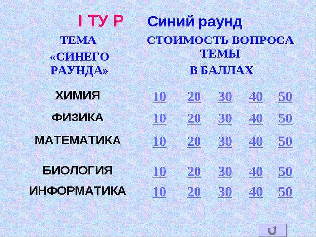I ТУ Р Синий раунд
