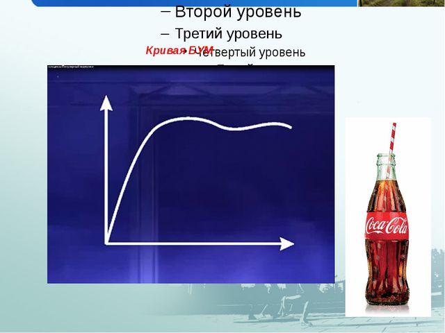 Кривая БУМ