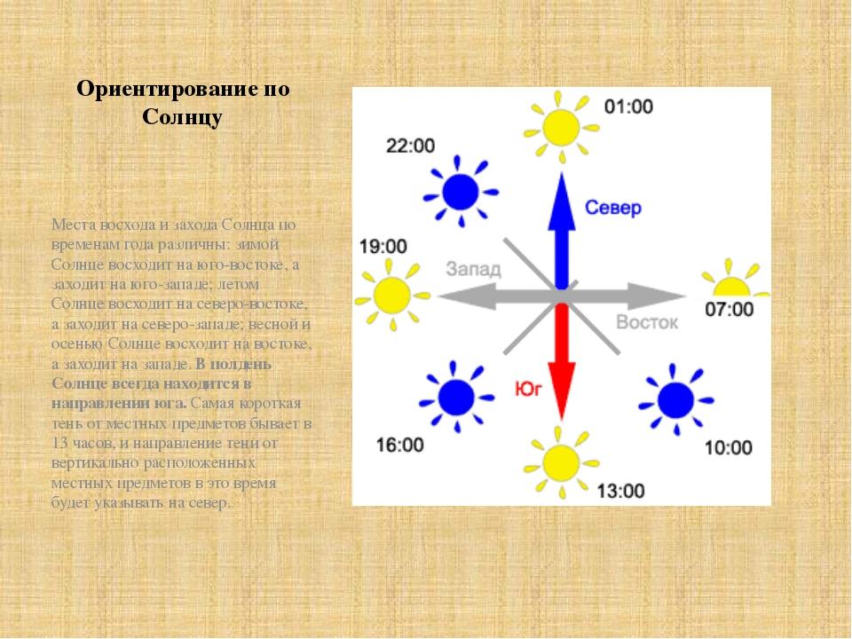 Ориентирование по Солнцу Места восхода и захода Солнца по временам года разли...