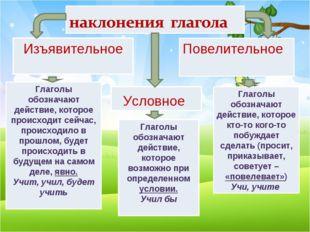 Изъявительное Повелительное Условное Глаголы обозначают действие, которое про