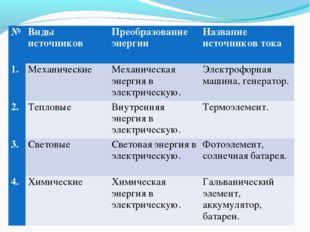 №Виды источниковПреобразование энергииНазвание источников тока 1.Механиче