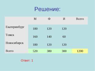 Решение: Ответ: 1 МФИВсего Екатеринбург180120120 Томск16014060 Но