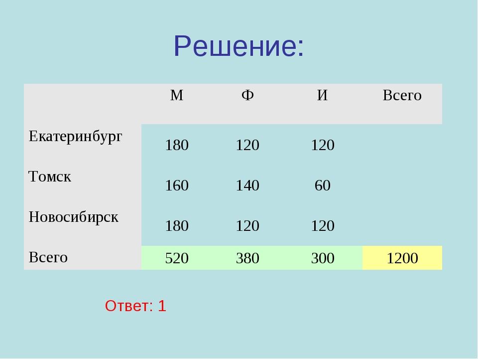 Решение: Ответ: 1 МФИВсего Екатеринбург180120120 Томск16014060 Но...