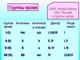 1900 Ландштейнер 1907 Янский 4 группы крови Группы крови Группа кровиАнтиген