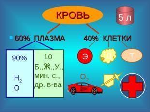 КРОВЬ 60% ПЛАЗМА 40% КЛЕТКИ 5 л