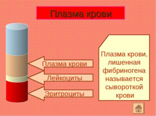 Эритроциты Лейкоциты Плазма крови Плазма крови, лишенная фибриногена называет