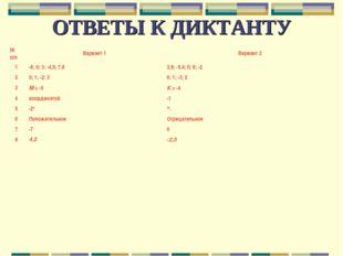 ОТВЕТЫ К ДИКТАНТУ № п/пВариант 1Вариант 2 1-8; 0; 3; -4,5; 7,83,8; -5,4;