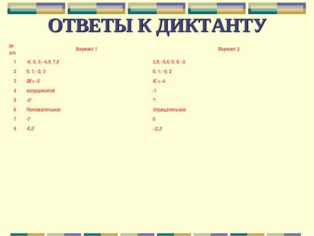 ОТВЕТЫ К ДИКТАНТУ № п/пВариант 1Вариант 2 1-8; 0; 3; -4,5; 7,83,8; -5,4;...