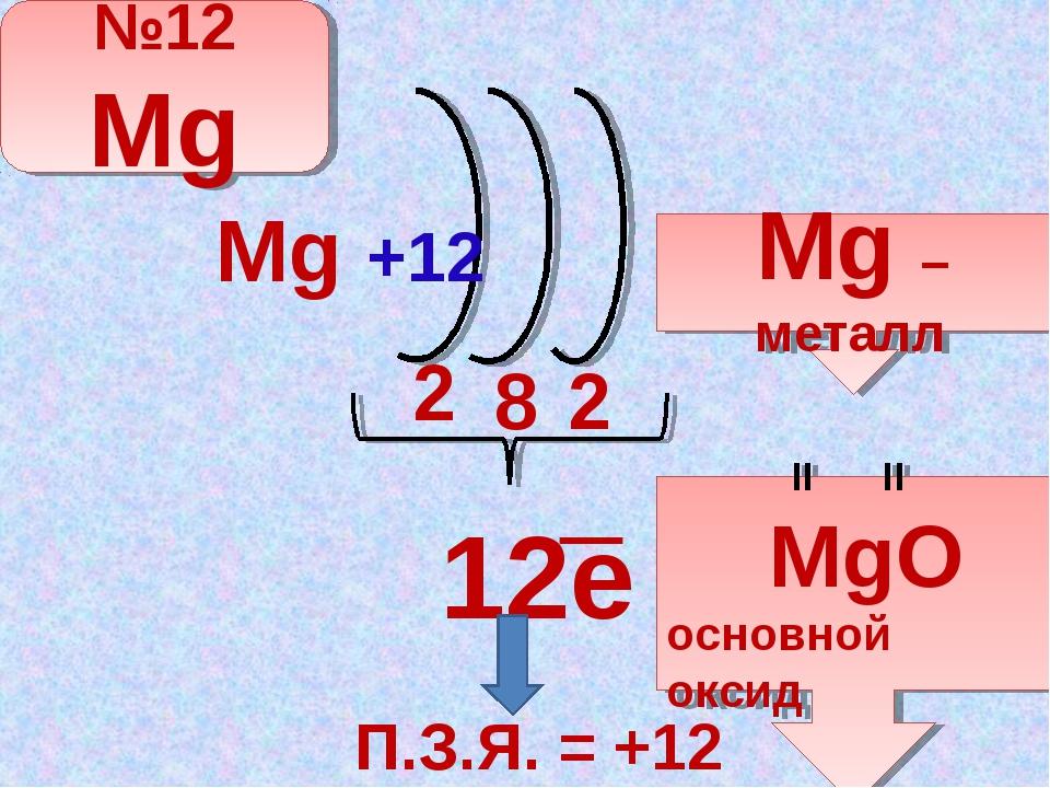 12e 2 8 2 ─ П.З.Я. = +12 Mg +12 №12 Mg Mg – металл II II MgO основной оксид