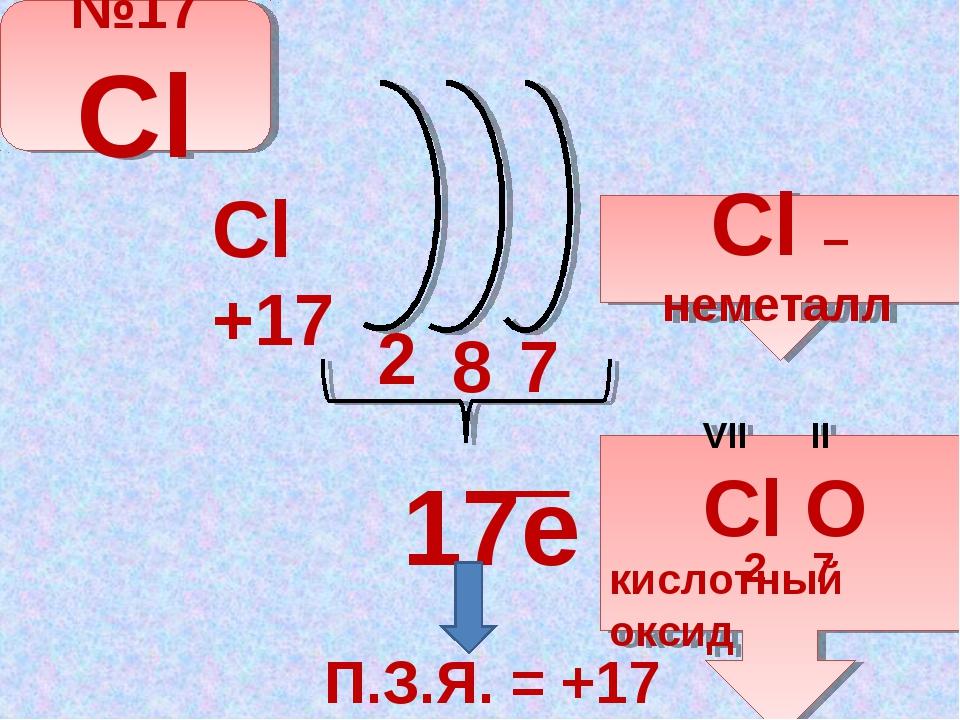 17e 2 8 7 ─ П.З.Я. = +17 Сl +17 №17 Cl Cl – неметалл VII II Cl O кислотный о...