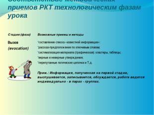 Соответствие методических приемов РКТ технологическим фазам урока Стадия (фаз
