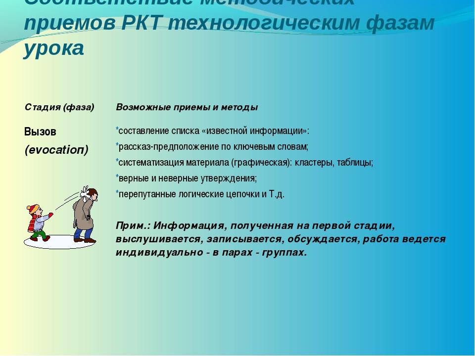 Соответствие методических приемов РКТ технологическим фазам урока Стадия (фаз...