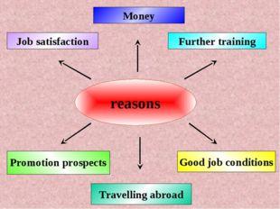 reasons Money Good job conditions Further training Job satisfaction Promotion