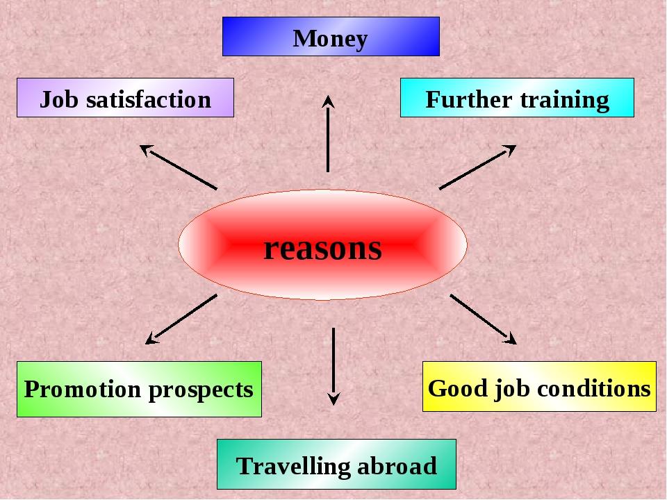 reasons Money Good job conditions Further training Job satisfaction Promotion...