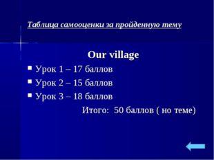 Таблица самооценки за пройденную тему Our village Урок 1 – 17 баллов Урок 2 –