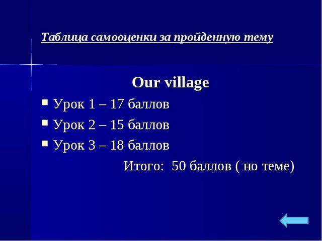 Таблица самооценки за пройденную тему Our village Урок 1 – 17 баллов Урок 2 –...