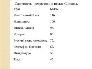 Сложность предметов по шкале Сивкова. УрокБаллы Иностранный Язык11б. Матем