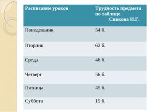 Расписание уроковТрудность предмета по таблице Сивкова И.Г. Понедельник54 б