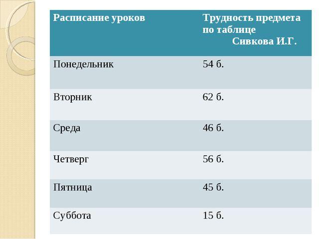 Расписание уроковТрудность предмета по таблице Сивкова И.Г. Понедельник54 б...