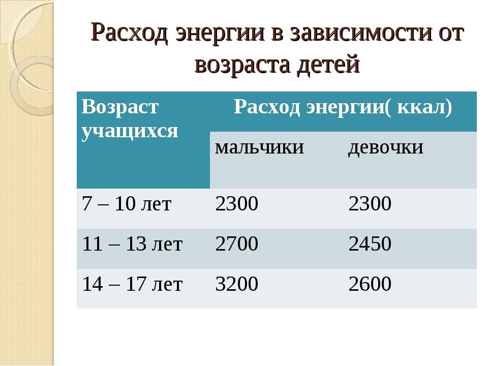 Расход энергии в зависимости от возраста детей Возраст учащихсяРасход энерги...