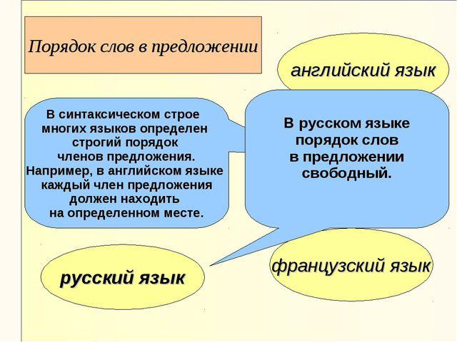 английский язык немецкий язык французский язык русский язык Порядок слов в пр...