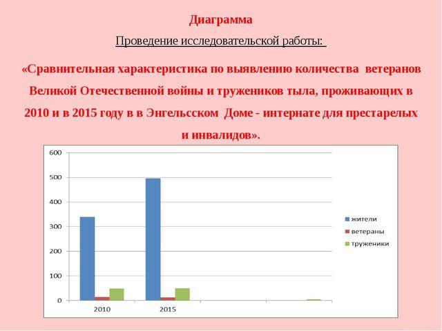 Диаграмма Проведение исследовательской работы: «Сравнительная характеристика...