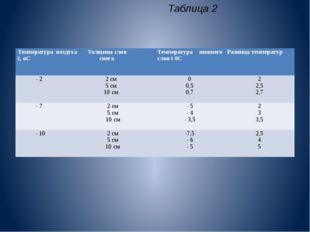 Таблица 2 Температура воздухаt,оС Толщина слоя снега Температура нижнего слоя