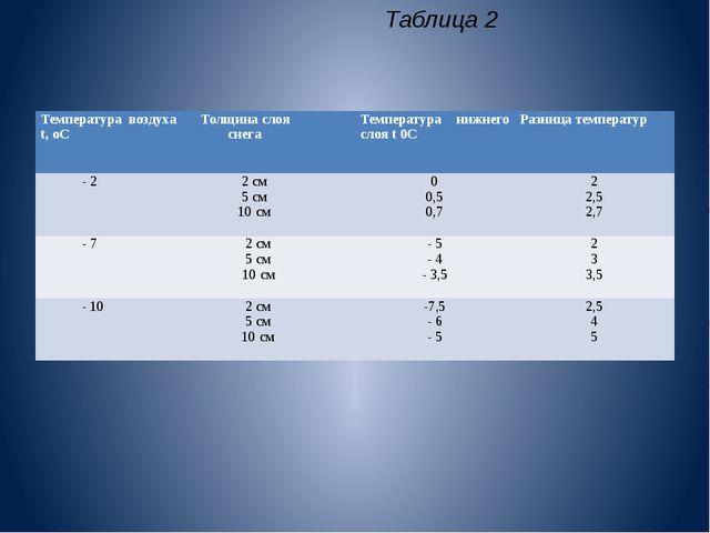Таблица 2 Температура воздухаt,оС Толщина слоя снега Температура нижнего слоя...