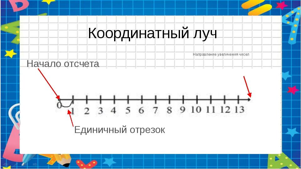 Координатный луч Начало отсчета Единичный отрезок Направление увеличения чисел